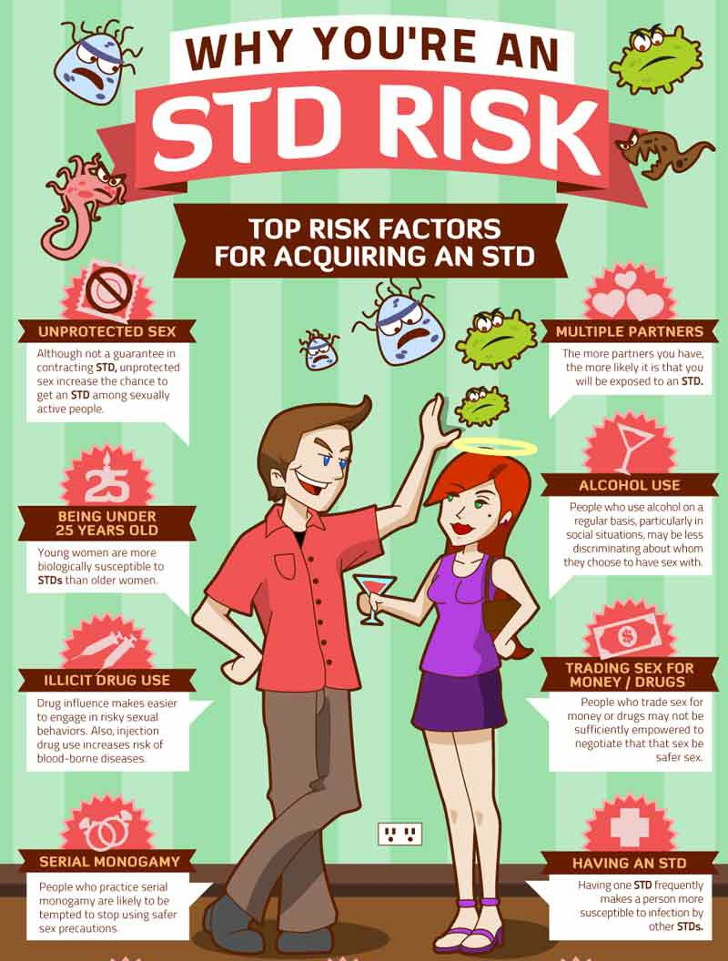 Top STD Risks Infographic